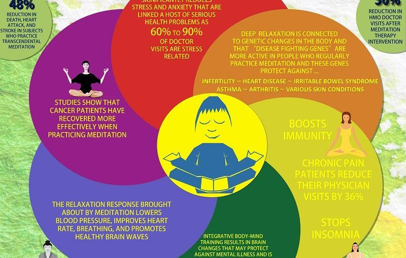 meditation-and-your-health